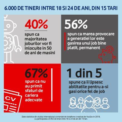Vodafone lanseaza cel mai mare program international care va sprijini 10 milioane de tineri sa-si gaseasca un loc de munca