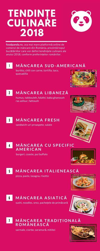 foodpanda.ro: Preparatele din bucătăria sud-americană, mâncarea libaneză și sandwich-urile proaspete cresc puternic în preferințele românilor