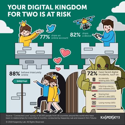 Dragostea sta in calea sigurantei pe Internet a utilizatorilor avertizeaza Kaspersky Lab