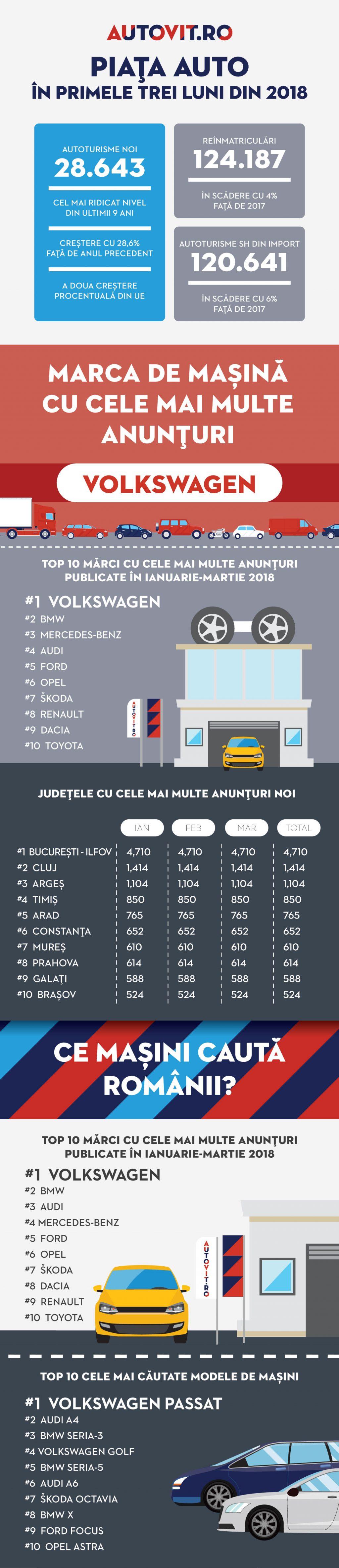 Piața auto în primele trei luni ale anului: au fost înmatriculate peste 270.000 de mașini. Creștere de 30% pentru autoturismele noi