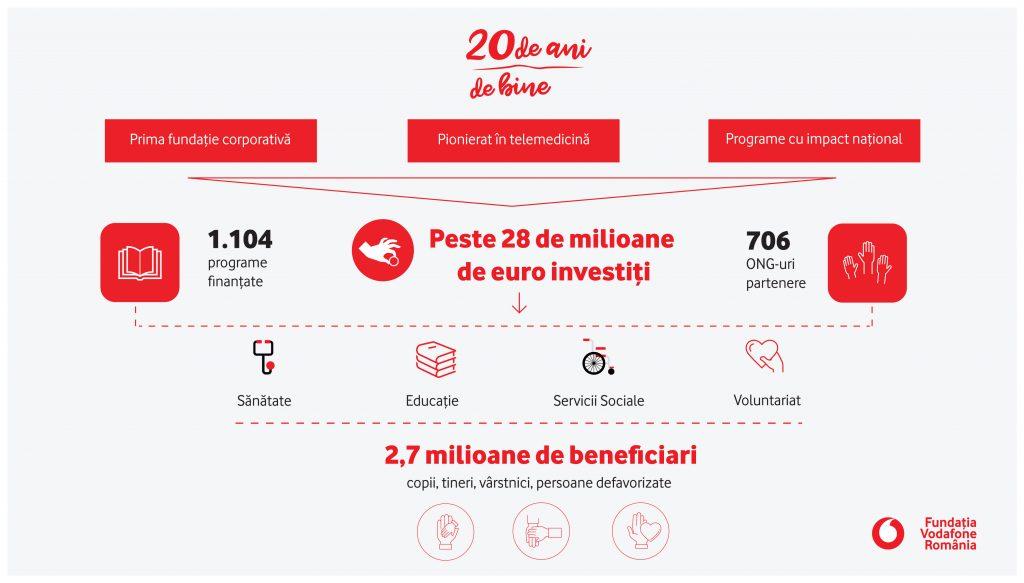Fundatia Vodafone Romania a investit aproape 17 milioane de euro in domeniul sanatatii si peste 11 milioane de euro in educatie