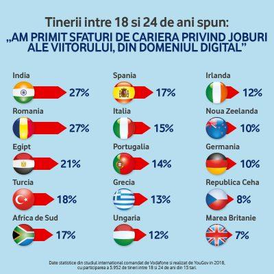 Tinerii din Romania sunt increzatori in perspectiva de a avea o cariera in economia digitala, potrivit unui sondaj Vodafone