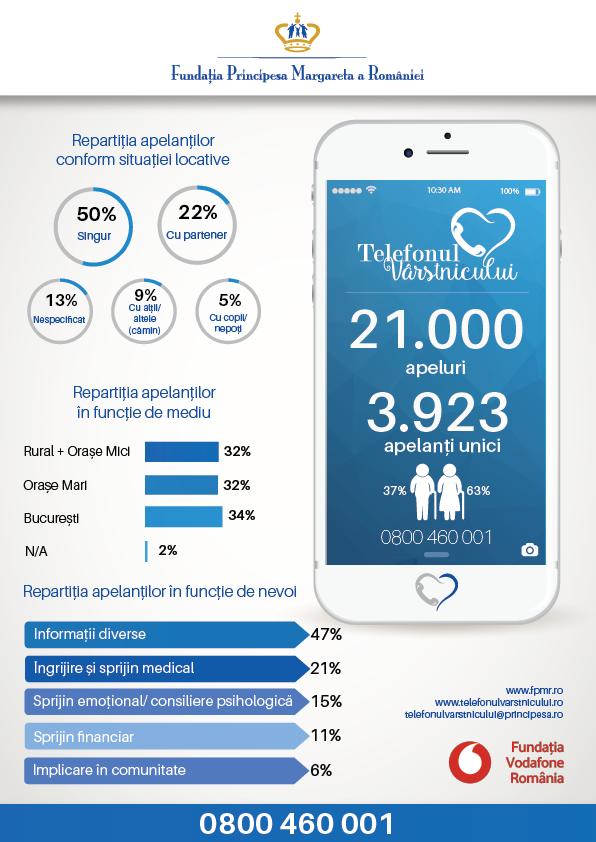 Telefonul Varstnicului a inregistrat in luna aprilie un numar record de 1.200 de apeluri, primite de la 450 de persoane