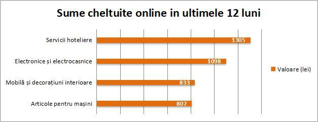 Studiu GPeC: In ultimul an, peste jumatate dintre romanii cu acces la internet au realizat cumparaturi online cel putin o data pe luna