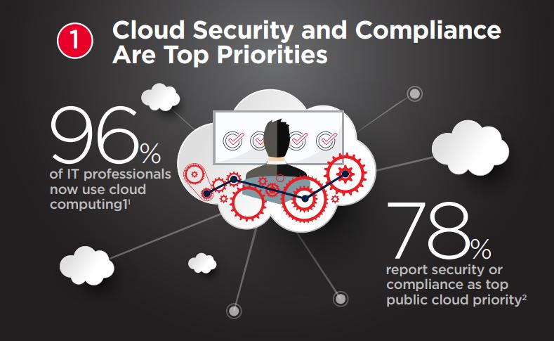 Ixia 2018 Security Report – Riscuri de securitate cibernetică în operațiunile cloud ale companiilor