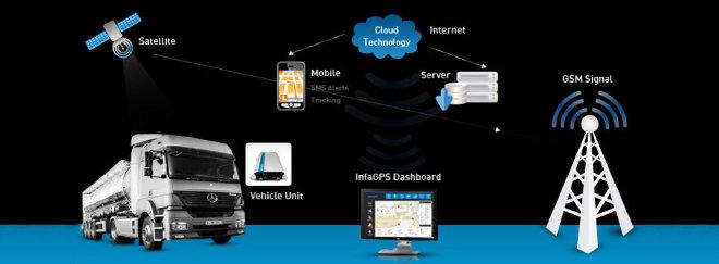 Cele mai performante sisteme GPS de pe piata
