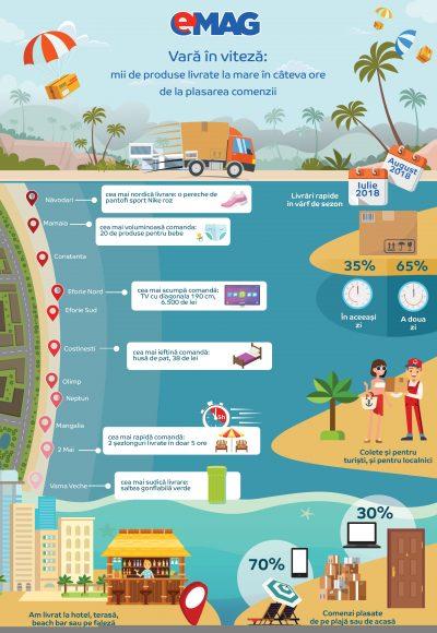 eMAG a livrat rapid 30.000 de produse direct la malul mării, în două luni