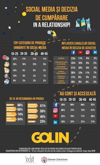 Golin & iSense Solutions analizează influenţa pe care o au social media asupra deciziei de cumpărare