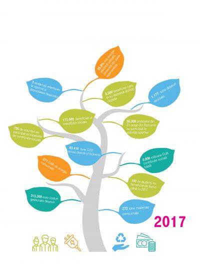 Telekom Romania a publicat Raportul de Sustenabilitate pentru 2017: Performanţa afacerii şi dezvoltarea digitală