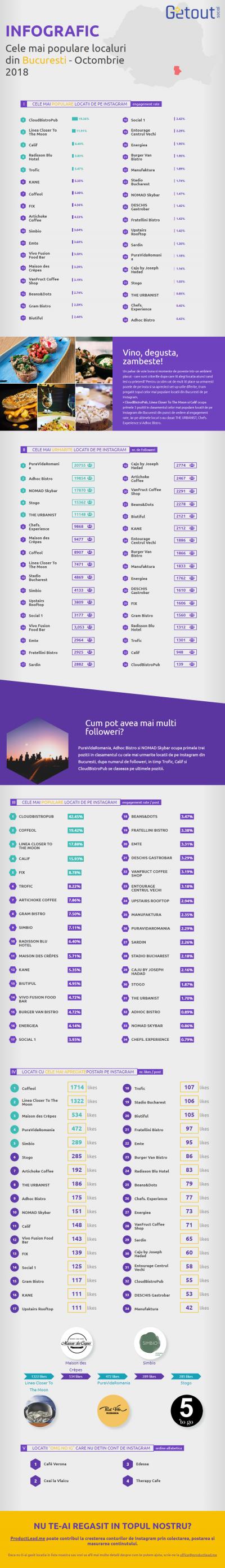 Descoperă cele mai populare locații de pe Instagram din România