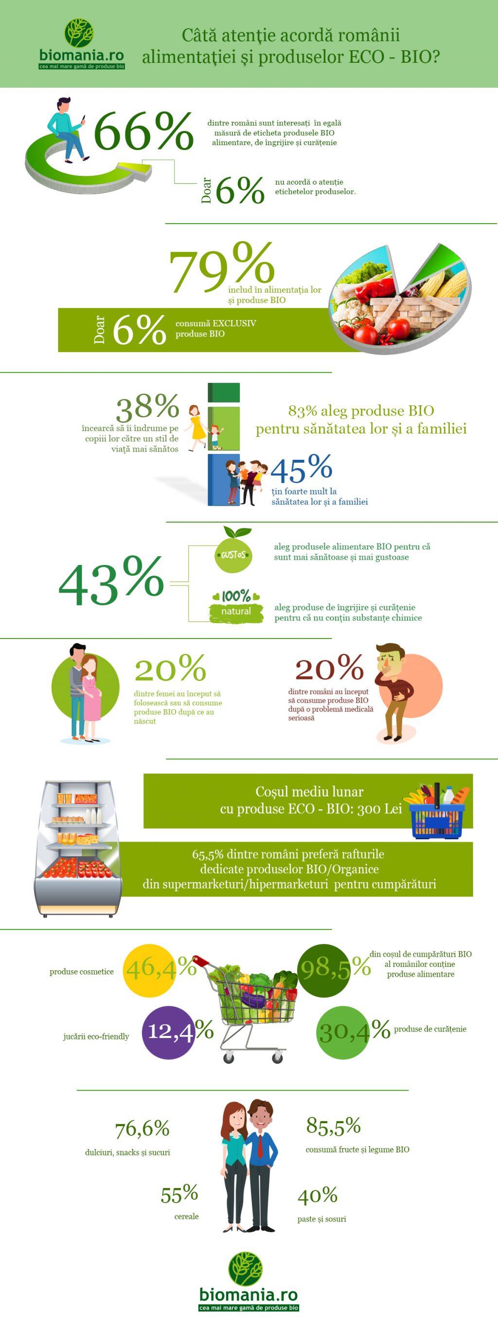 Studiu BioMania.ro: Consumul de produse BIO crește în rândul românilor: 79% dintre ei includ astăzi în alimentația lor produse BIO