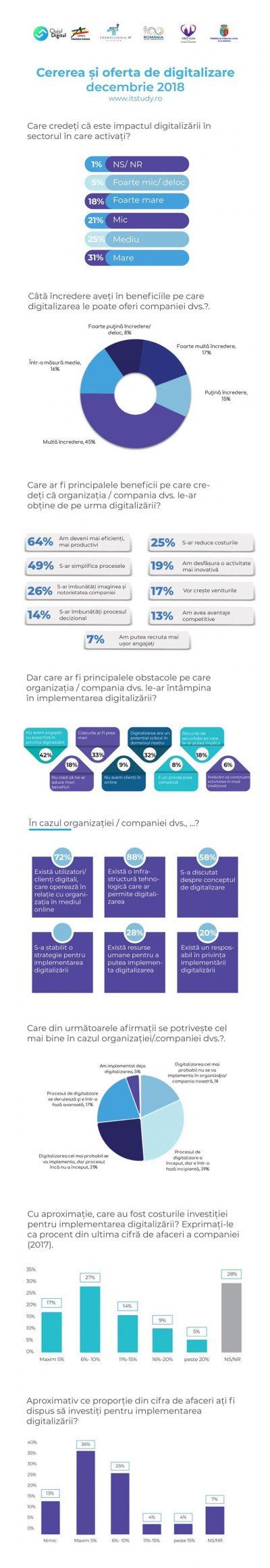 Studiu ARIES Transilvania: companiile investesc anual 12% din cifra de afaceri pentru digitalizarea businessului
