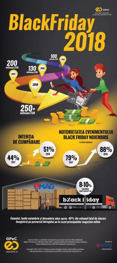 Românii au făcut cumpărături online în valoare de peste 3,5 miliarde de euro în 2018, cu 30% mai mult decât în 2017 | Raportul Pieței de E-Commerce GPeC 2018